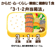 <3・1・2弁当箱法とは?>食事(1食)に何を、どれだけたべたら」よいかのものさしです。1食の量を身近な弁当箱に決め、その中に主食・主菜・副菜料理を3:1:2の割合に詰める食事・食事づくり法です。